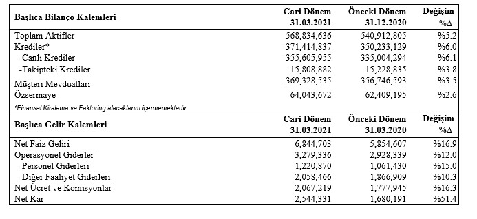 garanti bbvadan ekonomiye 446 milyar tl destek 0 - Garanti BBVA'dan ekonomiye  446 milyar TL destek